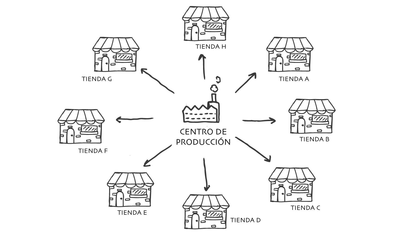 produccion_centro